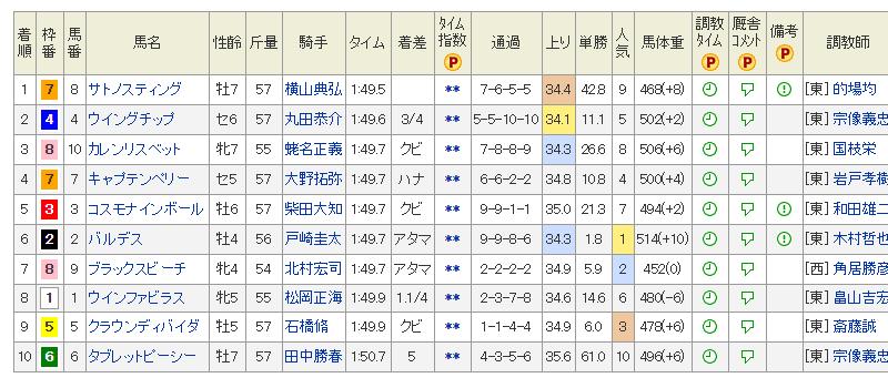 小頭数 初富士ステークス 2018
