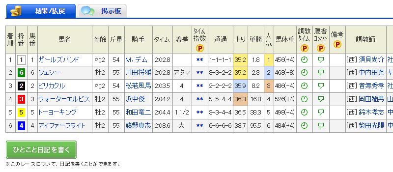 小頭数 京都4R2歳未勝利 2017