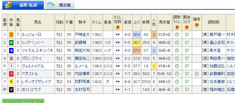 小頭数 カトレア賞 2017