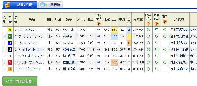 小頭数 シクラメン賞 2017