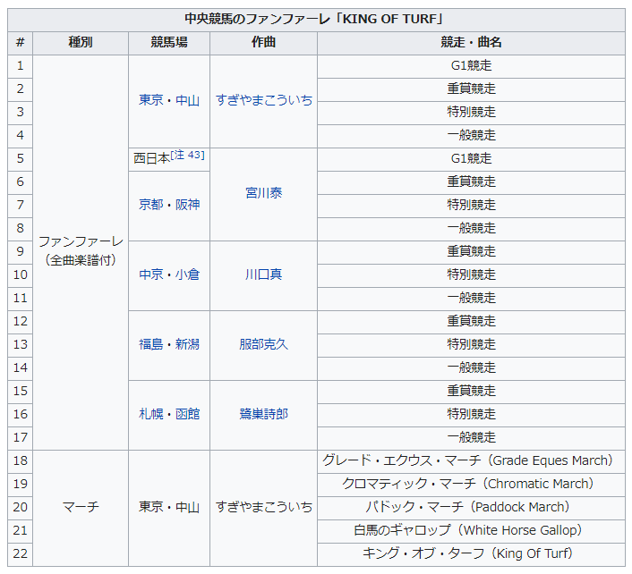 ファンファーレ 作者 表