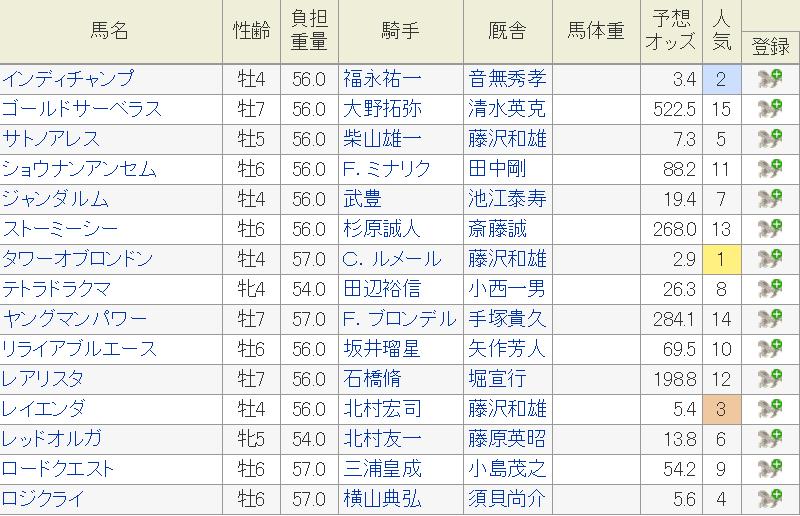 東京新聞杯 特別登録馬 予想オッズ