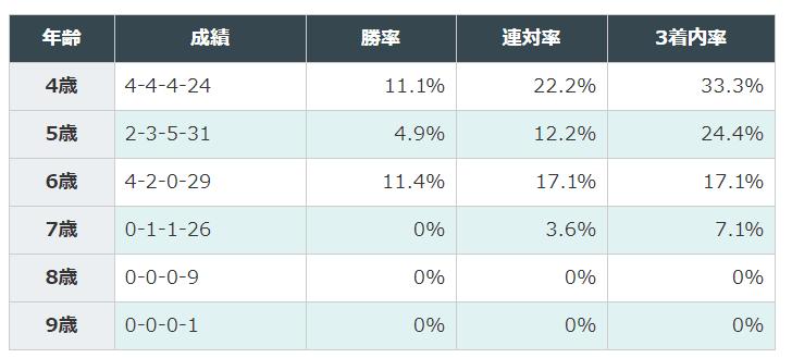 東京新聞杯 過去10年 年齢別3着内率