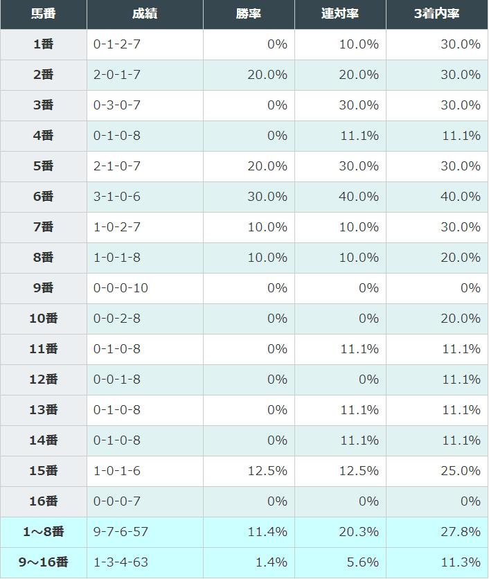 東京新聞杯 過去10年 枠番別3着内率