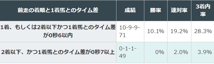 東京新聞杯 過去10年 前走着順と1着馬のタイム差