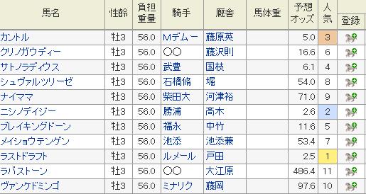 弥生賞 2019 オッズ