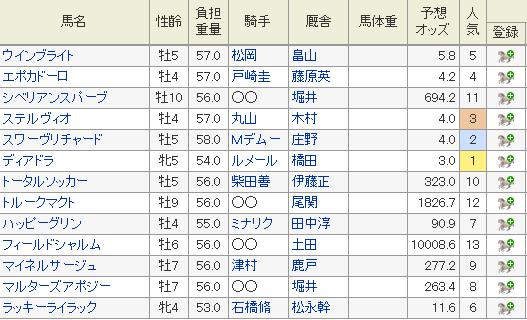 中山記念 2019 特別登録馬 オッズ
