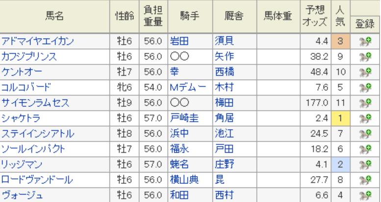阪神大賞典 2019 特別登録馬 予想オッズ