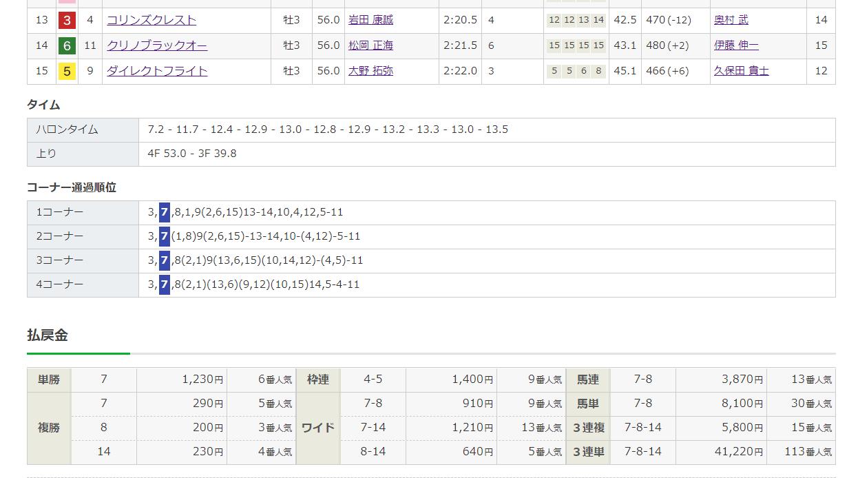 詳細データ チェック