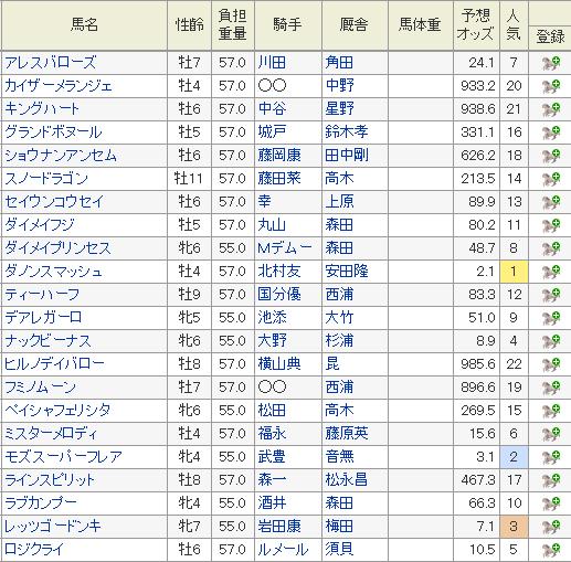 高松宮記念 2019 オッズ