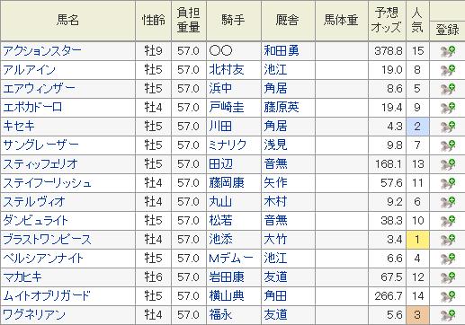 大阪杯 2019 特別登録馬 オッズ