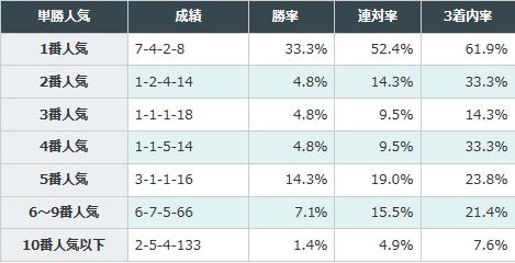 5~9番人気の馬が狙い目