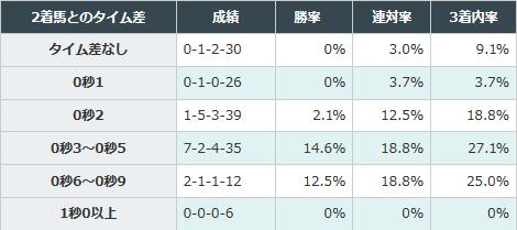 初勝利時のタイム差が重要