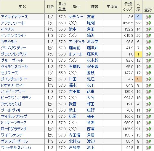 NHKマイルC 予想オッズ 特別登録馬