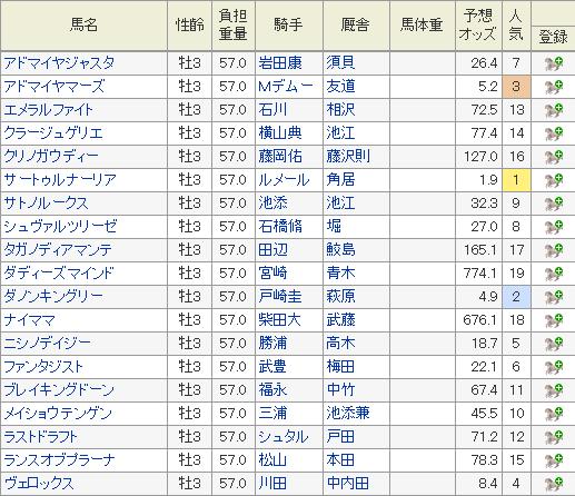 2019 皐月賞 オッズ
