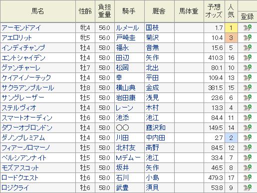 2019年安田記念の特別登録馬と5月28日現在の予想オッズ