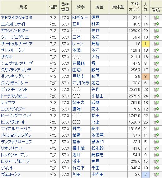 日本ダービーの特別登録馬と5月21日現在の予想オッズ