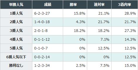 直近勝利時3番人気以内の馬が好成績