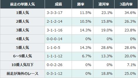前走で3番人気以内だった馬が好成績