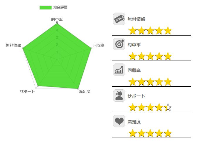 5段階評価グラフ