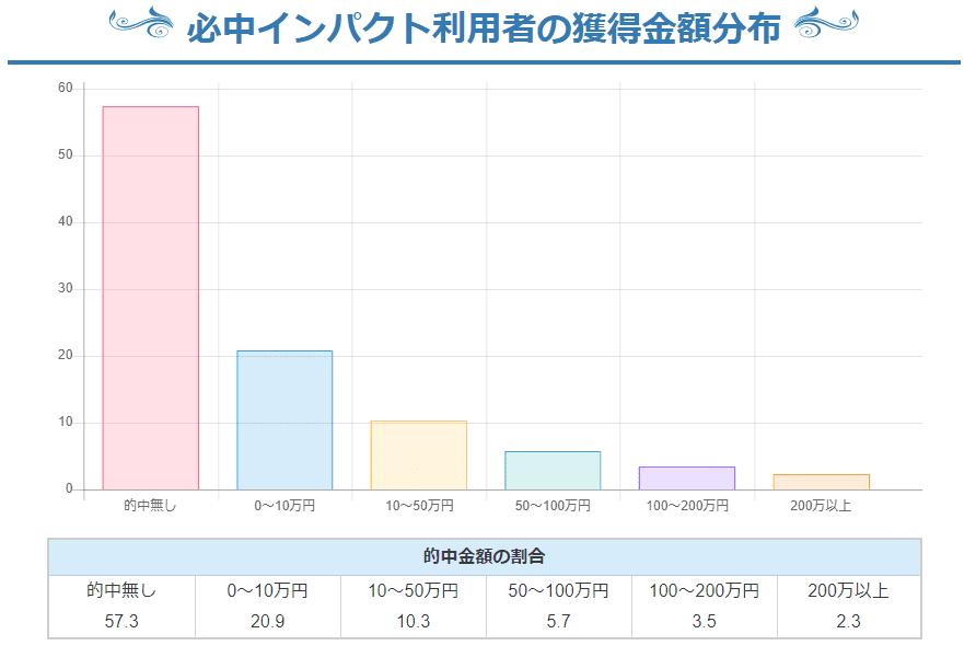各競馬予想サイト利用者の獲得金額分布グラフ