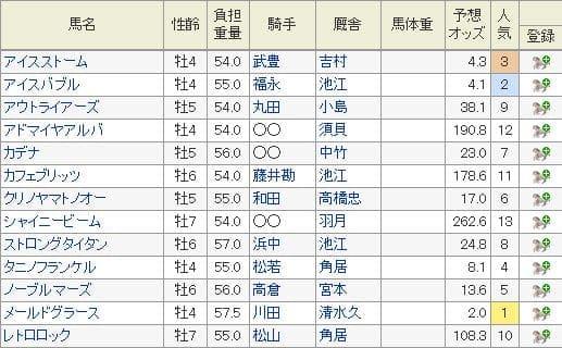 2019年小倉記念の特別登録馬と7月29日現在の予想オッズ