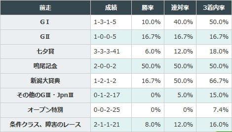 新潟大賞典組の好走率が高い