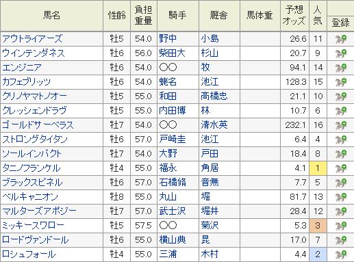 2019年七夕賞の特別登録馬と7月1日現在の予想オッズ