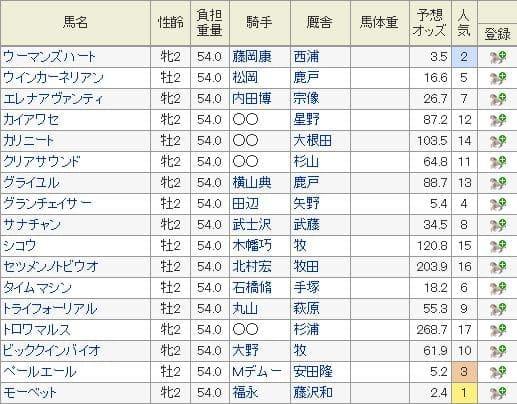 2019年新潟2歳Sの特別登録馬と8月19日現在の予想オッズ