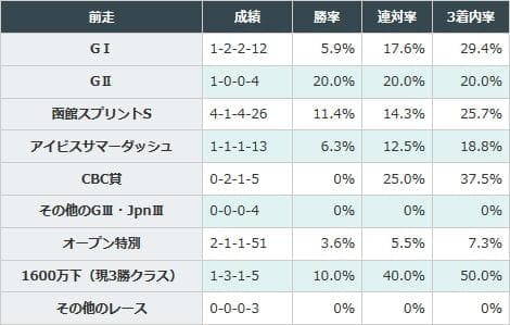 函館スプリントS組が好成績