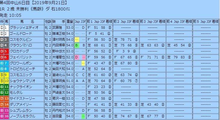 展開予想図、指数上位馬から選出した連軸推奨馬等予想に便利なデータが満載