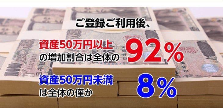 92%の会員が資産50万円以上増加し、50万円未満に満たない会員は全体の8%しかいない