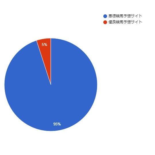 競馬予想会社の95%は悪徳サイトでたった5%が優良サイト