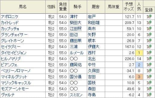 2019年京王杯2歳Sの特別登録馬と10月28日現在の予想オッズ