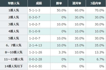 1番人気と6、7番人気が好成績
