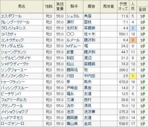 2019年秋華賞の特別登録馬と10月8日現在の予想オッズ
