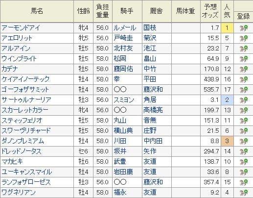 2019年天皇賞(秋)の特別登録馬と10月22日現在の予想オッズ