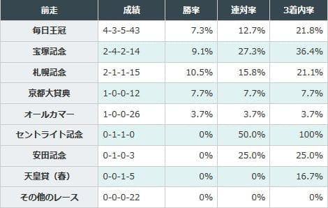 前走札幌記念組、宝塚記念組の好走率が高い