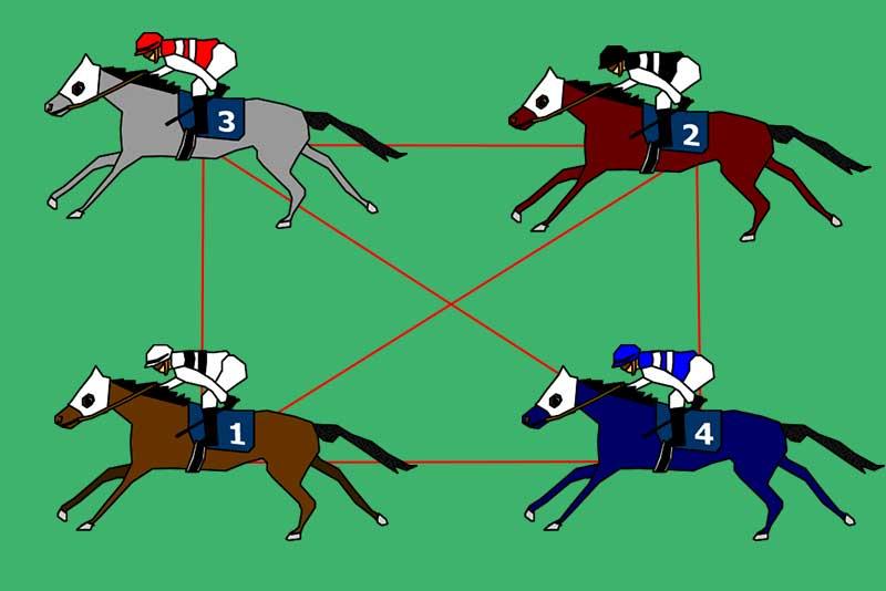 馬連の基本的な買い方②ボックス