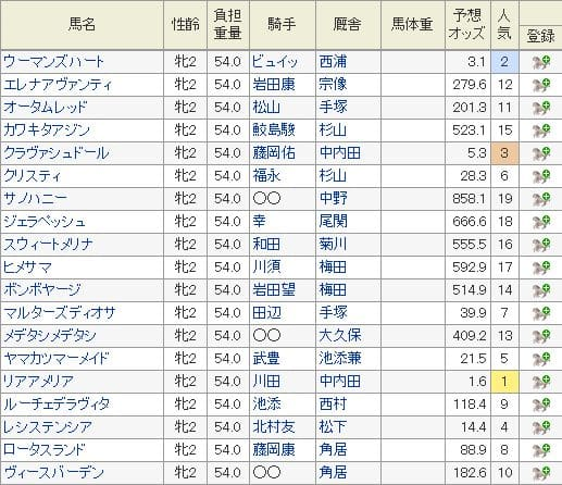 2019年阪神ジュベナイルFの特別登録馬と12月2日現在の予想オッズ