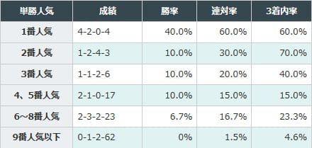 2-1:上位人気の成績が良い