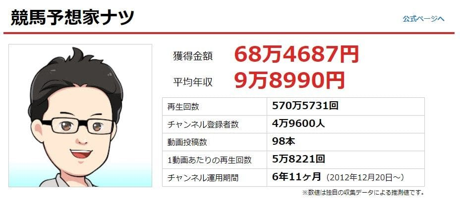 競馬予想家「ナツ」の年収は9万8990円