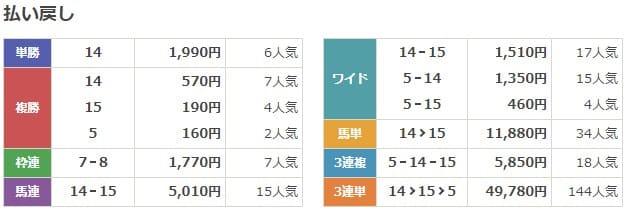 2019.1.11(土) 3歳末勝利