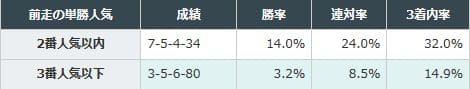 2-2:前走で2番人気以内の馬が好成績
