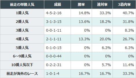 前走4番人気以内の馬が好成績