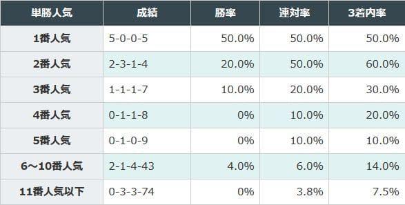 1、2番人気が好成績