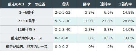 前走の4コーナーを7番手から10番手で通過した馬が好成績