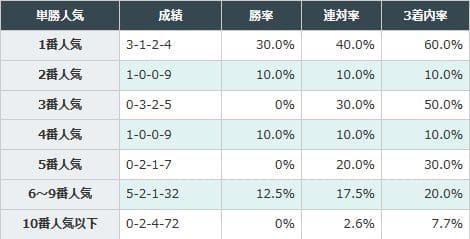 6番人気から9番人気の馬が好成績
