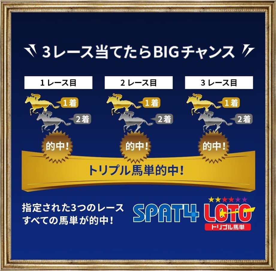 3レース当てるだけで50円が最高3億円になる!