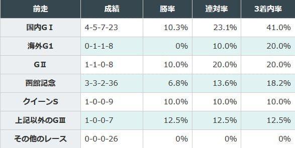 前走国内G1組が良い成績